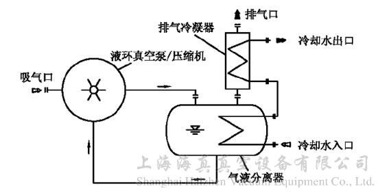 水环真空泵因其工作原理及结构上的特点使其在化工、制药等行业得到了广泛的应用。在正常的应用中,水环真空泵的工作液多采用直排方式,如图1所示。 图1 一般的水环真空泵工作液供应及排放示意图  水环真空泵排出的水进入大的循环水池或直接排走。这种供水及排水方式连接方便,使用简单,在实际应用中被较多地采用。 但是如果被抽除的介质中含有有机溶剂、有毒物质等时,采用工作液直排的使用方法存在以下缺点: 因水环泵在抽除气体时,被抽气体与工作液混合,排水口排出的水中会含有部分有机溶剂、有毒物质,因水的排放量大,水的排放对环