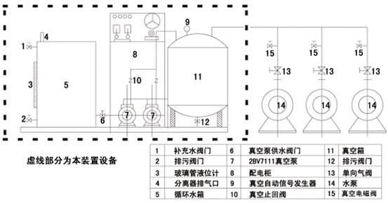 控制柜输出引水成功信号,启动水泵,整个引水过程结束.